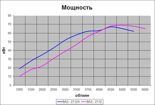 Расчет топливо - скоростных показателей автомобиля ВАЗ-2110